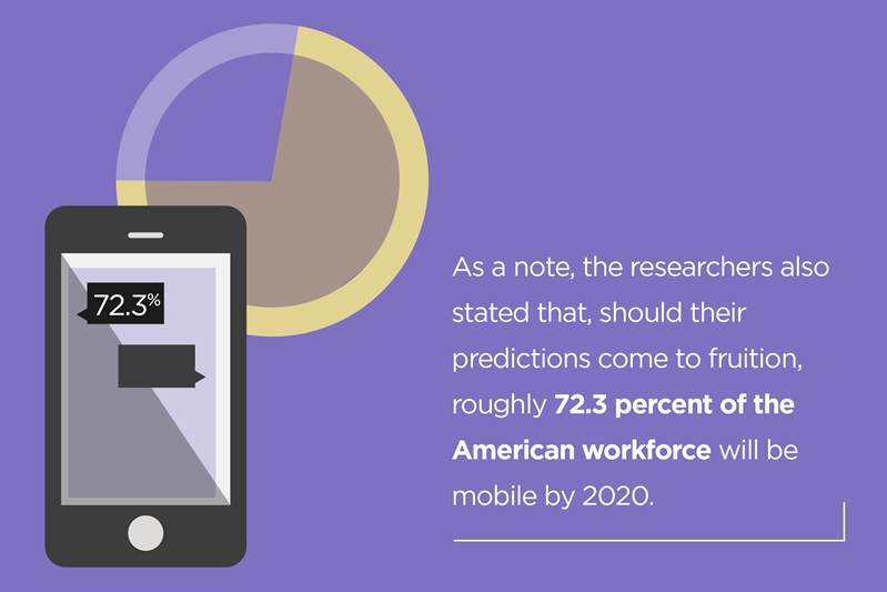 The mobile workforce is gaining steam quickly.