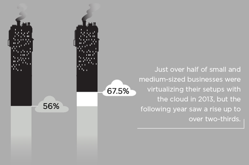 Cloud popularity is increasing by the year.