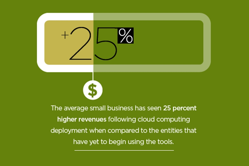 Cloud computing is fueling success in small business.