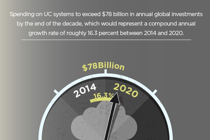 As companies spend more on UC, new tactics must be used to maximize returns.