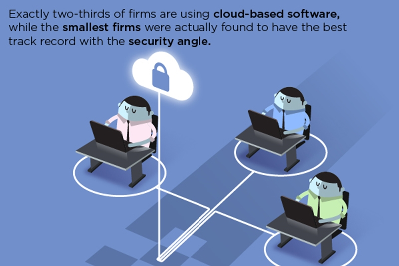 Cloud services can dramatically improve operational performance.