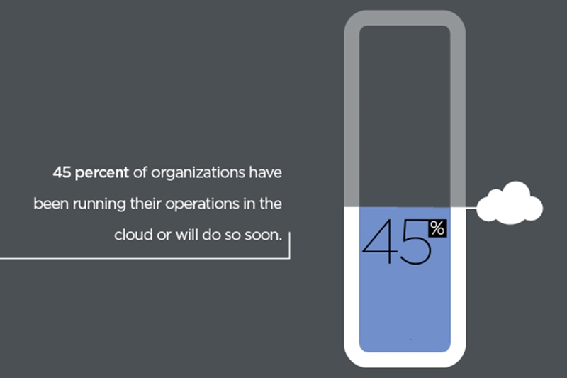 The cloud has become a central component of corporate infrastructure.