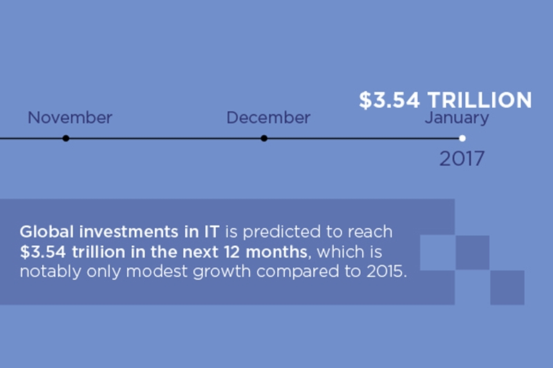 Business technology investments are growing and transforming today.